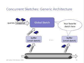 Picture of DISC 2020 Keynote: Concurrent Big Data Processing – Data Structures & Semantics